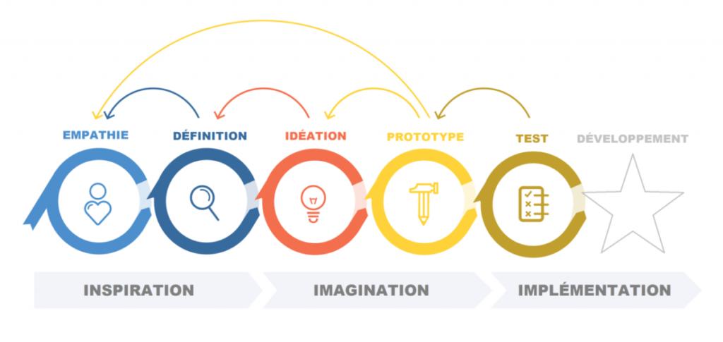 schéma des étapes du design thinking